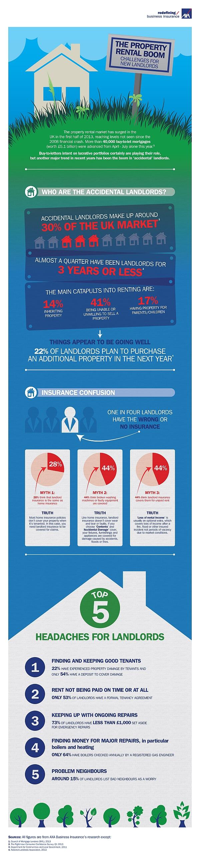 residential landlord insurance