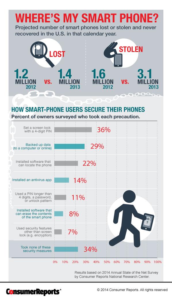 Lost Stolen Phone Stats